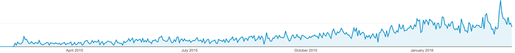 Google Analytics Pearl Islands
