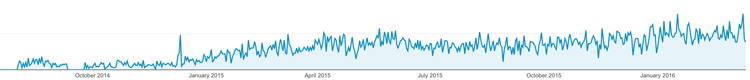 Google Analytics San Andres Colombia