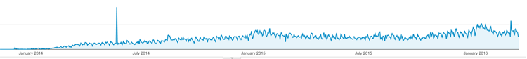 Google Analytics San Blas Islands